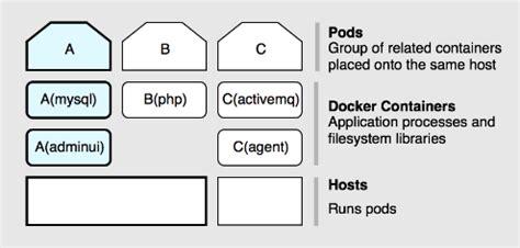 docker openshift tutorial openshift v3 deep dive the next generation of paas