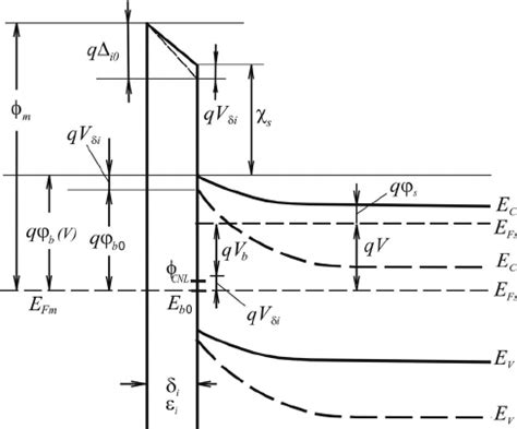 barrier diode function barrier diode function 28 images schottky barrier height dependence on the metal work