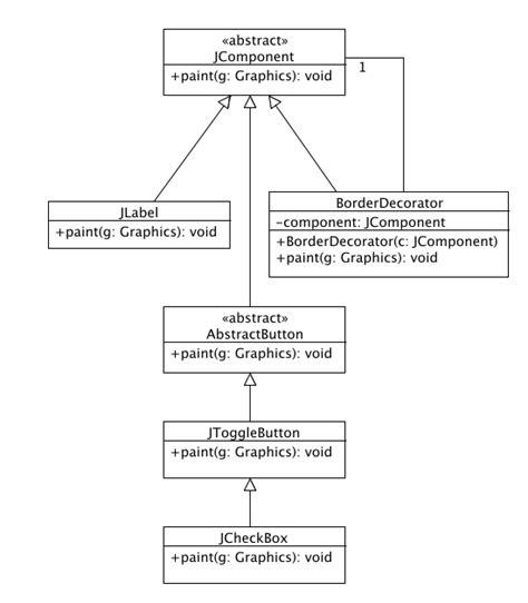 design pattern extension object best practice software engineering decorator