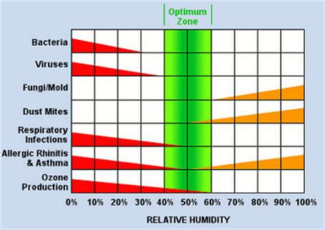 temperature comfort range will a humidifier hurt your indoor air quality