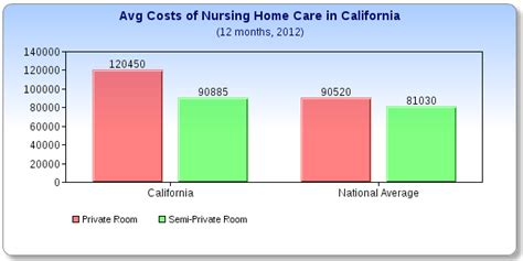 in home nursing care cost what does a nursing home cost in california