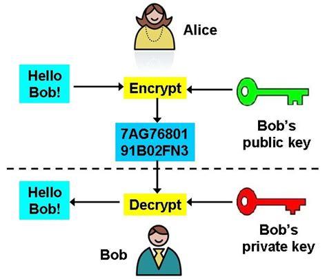 public key encryption how to use gpg on windows gnupt