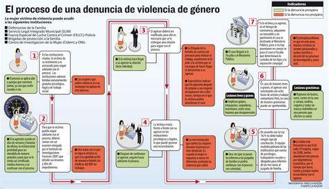 adonde recurrir para denunciar en caso de violencia ver o 237 r y callar las denuncias por violencia de g 233 nero