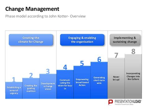 change template powerpoint powerpoint template change management choice image