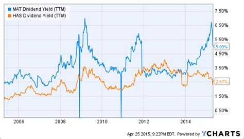Mat Dividend by Don T Sell Your Mattel Shares They Are Going Much Higher
