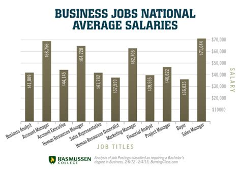 Mba Degree Salary Range by Business Majors Average Salary For A Business Major