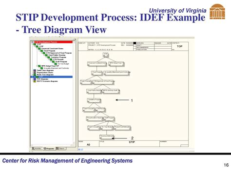 process view diagram ppt steering committee powerpoint presentation id 406406