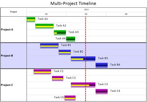 Project Timeline Template Excel by Excel Project Timeline Template Ganttchart Template