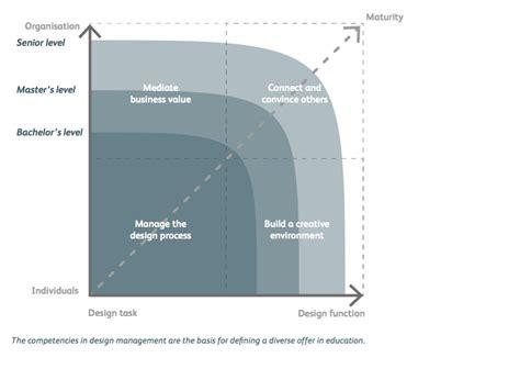 design management international design management international