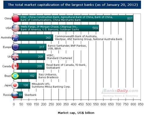 world largest bank national bank of usa images