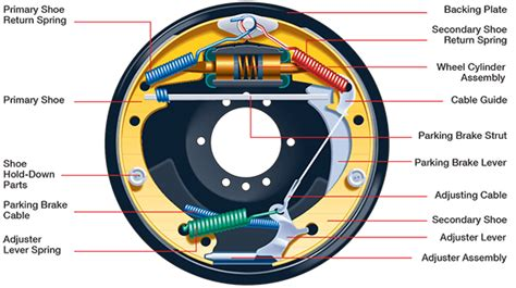 drum brake assembly diagram disc vs drum brakes quote 174