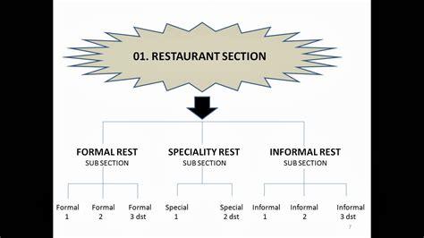 fb service hotel adalah catatan kus engki 02 fungsi departemen dan struktur