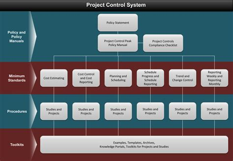 Project Controller by Project Systems Driverlayer Search Engine