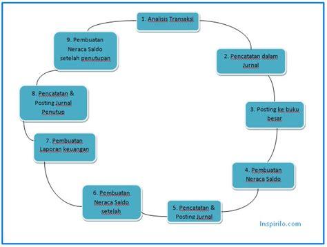 pengertian format gambar jpg siklus akuntansi pengertian tahapan contoh dan