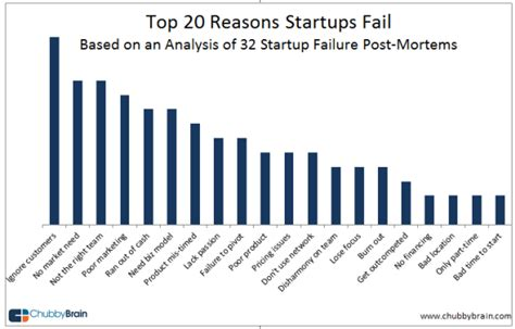 Surprise surprise the number 1 reason why start ups fail is because