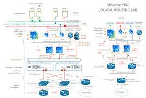 vmware nsx logical routing lab dnt team