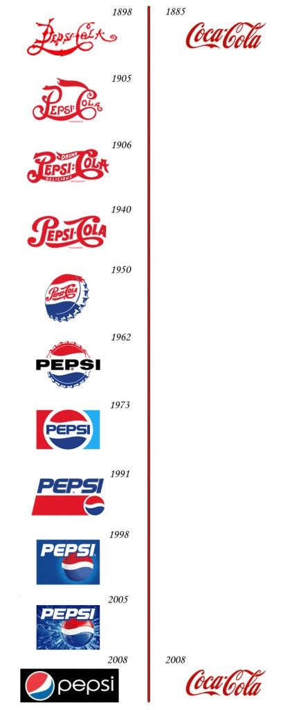 logo evolution coca cola pepsi vs coca cola logo evolution brainfuel