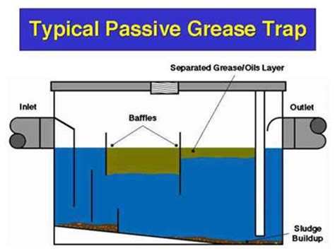 malta grease traps how they work