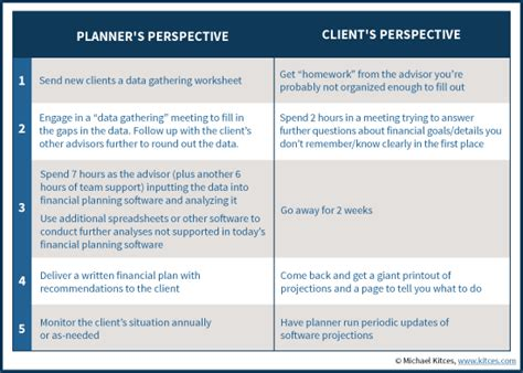 Reimagining A Client Centric Financial Planning Process Client Financial Review Template
