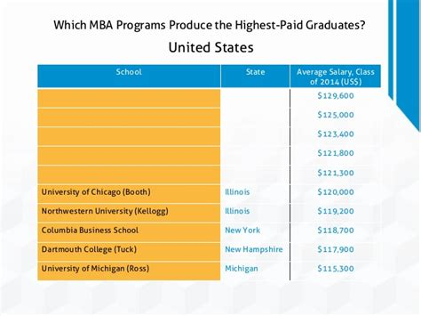 Mba Ross Courses by Which Mba Programs Produce The Highest Paid Graduates