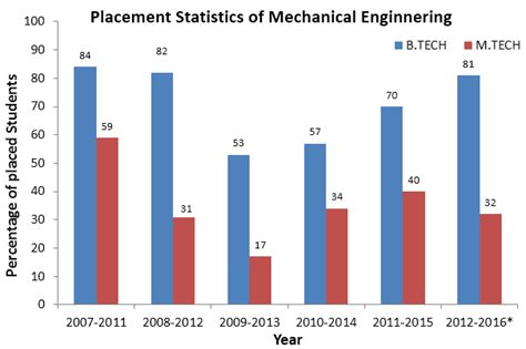 Srm Mba Placements by Srm Cus Placements Www Pixshark