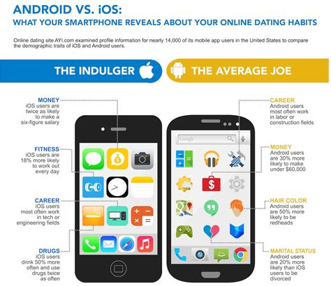 Android users more promiscuous, while iPhone fans more