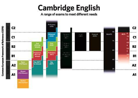 test d ingresso per oss soel formazione certificazioni lingua inglese soel