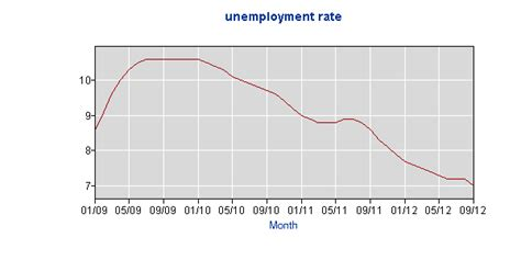 Ohio Unemployment Office by Molly S Middle America Unemployment In Ohio Obama