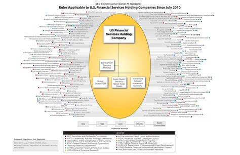 Georgetown Mba Financial Regulation by Complex Financial Firm Compliance Regulations And