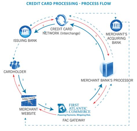 how does credit card processing work diagram offshore credit card processing diagram atlantic