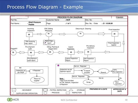 ppap process flow diagram ppt production part approval process ppap powerpoint