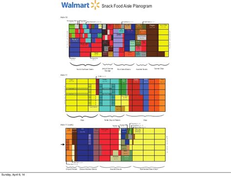 planogram template kroger vs walmart planogram analysis