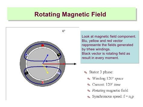 ac induction motor hsc physics induction motor rotating magnetic field 28 images hsc physics course summary motors and