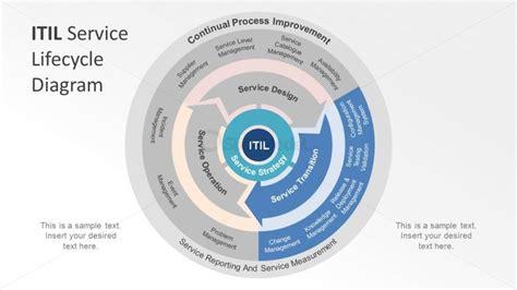 itil diagram exles service transition phase slide of itil diagram slidemodel