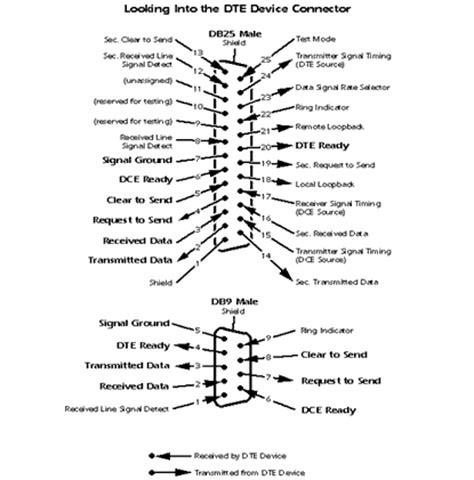 9 pin rs232 connector wiring diagrams imageresizertool