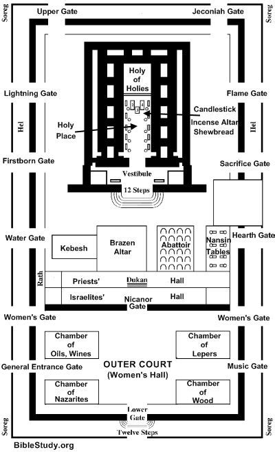 layout jcc interior layout of jerusalem s temple large picture