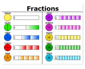 Bench Scale Meaning Definition Of Fraction Term Flashcards By Proprofs