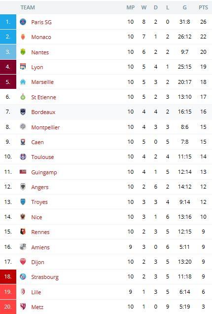 caen league table ligue 1 league cup league table and matchs 24 25
