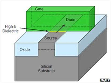 fet transistor explanation what is by 3d chip applications for 3d chip