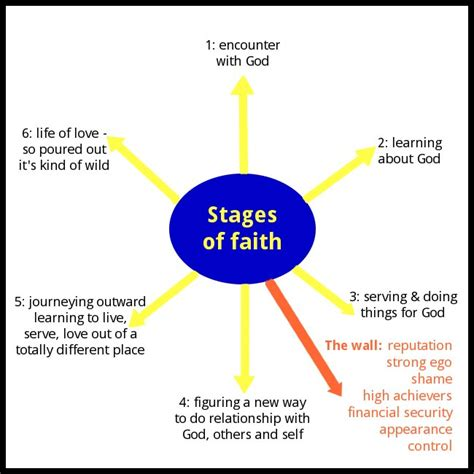 cognitive spiritual development a centered journey to spiritual self esteem books bonus stages of faith paulien mormon discussion