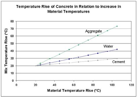 influence of temperature on the strength of concrete classic reprint books impact of cement on the concrete mix