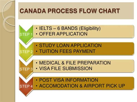 student visa requirements for study in canada canada study visa process