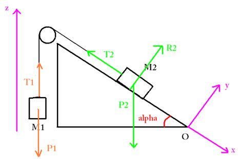 De Frottement Plan Incliné by Plan Inclin 233 Deux Points M1 Et M2 Forum Physique