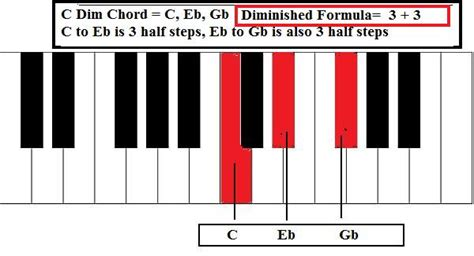 Diminished Chords Piano