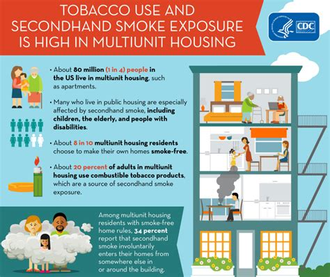 cdc fact sheet fast facts smoking tobacco use healthy homes national environmental health association