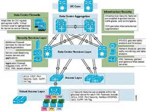 Home Network Design Dmz security and virtualization in the data center cisco