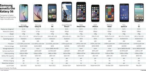smartphone comparison   galaxy    edge answers