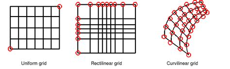 layout non grid 4 infrastructure fields and grids