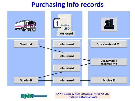 Info Records Sap Materials Management Overview