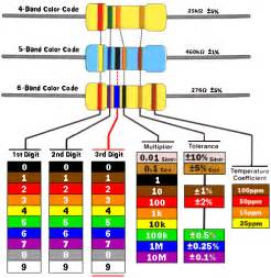 the color code resistor color code guide all
